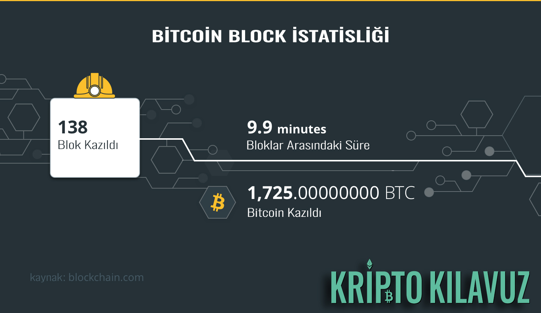 Bitcoin Block İstatistiği