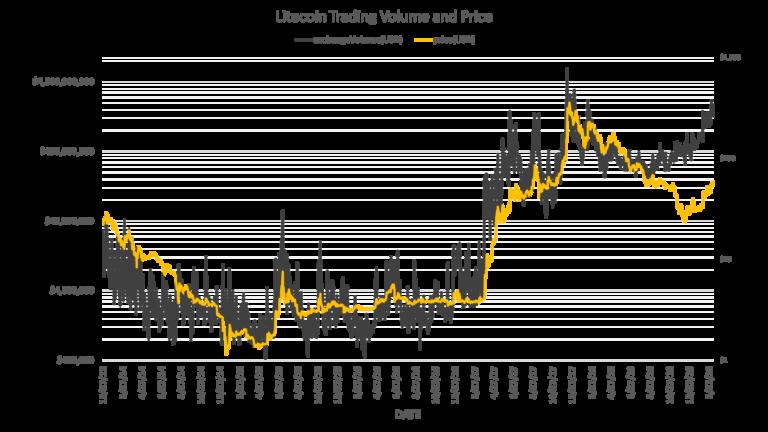 Bitcoin Ticaret Hacmi, Neredeyse Bir Yıl İçinde İlk Kez 11 Milyar Dolar Oldu!