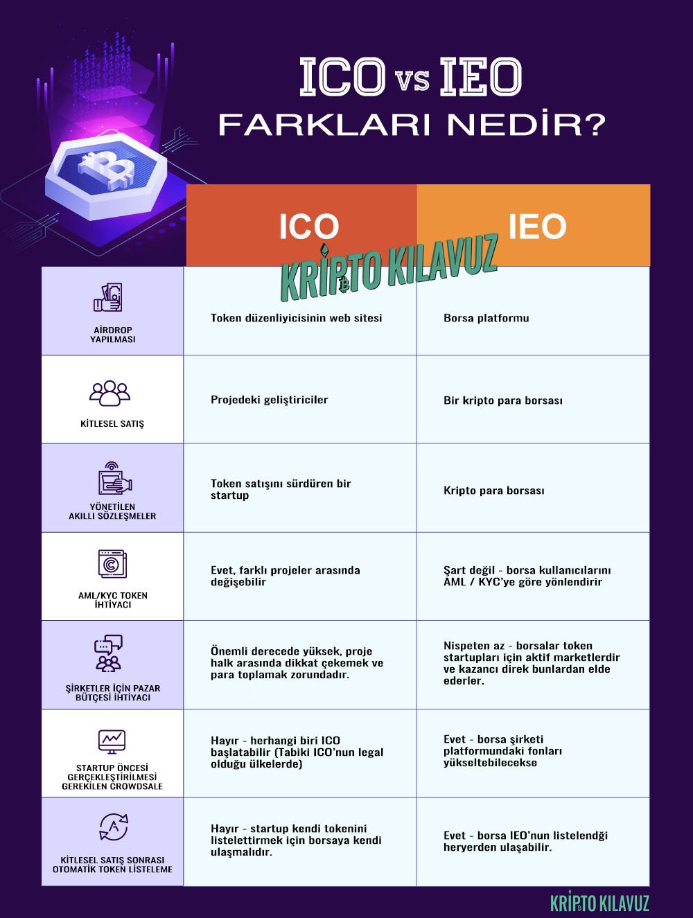 IEO'lar ve ICO'lar Arasındaki Temel Farkları İnfografiği