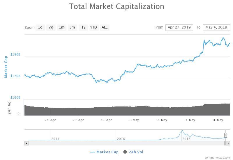 """""""Kripto pazarının değerlemesi bir gecede 7 milyar dolar ekleyerek 185 milyar dolara yükseldi."""""""